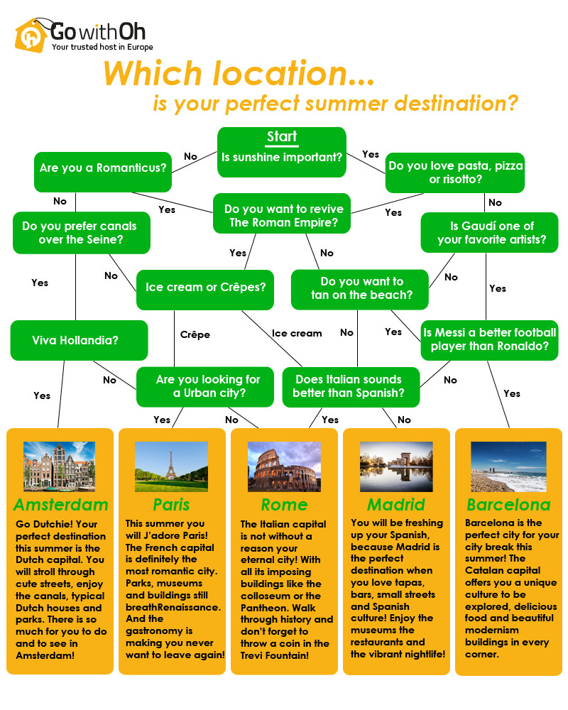 Destination Quiz - GowithOh